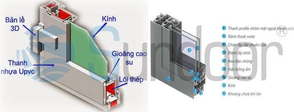 So sánh cửa nhựa lõi thép và cửa nhôm Xingfa