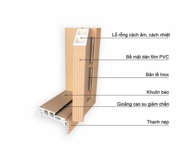 Cửa gỗ Composite là gì? - Chi tiết cấu tạo cửa Composite